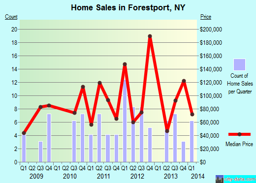 Forestport,NY index of house prices