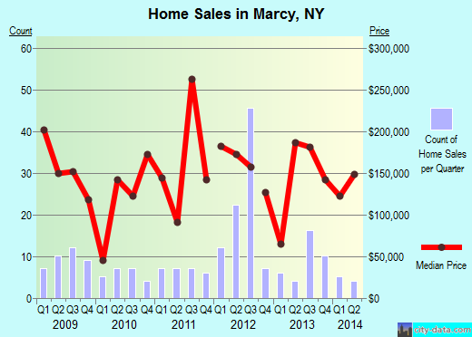 Marcy,NY real estate house value index trend