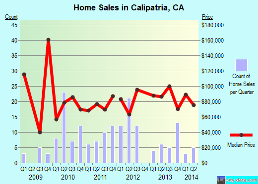 Calipatria,CA real estate house value index trend