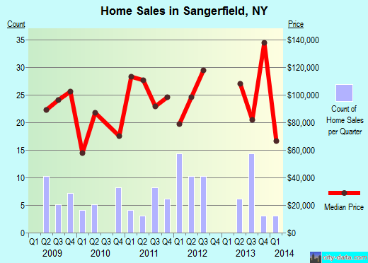 Sangerfield,NY real estate house value index trend