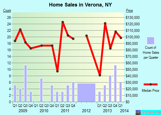 Verona,NY real estate house value index trend
