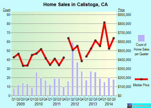 Calistoga,CA real estate house value index trend