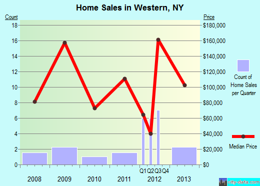 Western,NY real estate house value index trend