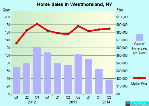 Westmoreland,NY real estate house value index trend