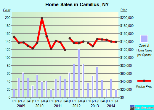 Camillus,NY real estate house value index trend