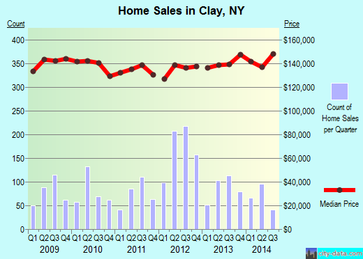 Clay,NY real estate house value index trend