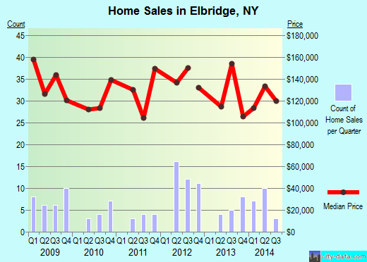 Elbridge,NY real estate house value index trend