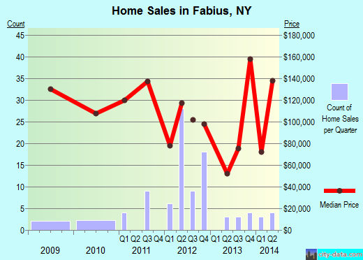 Fabius,NY index of house prices