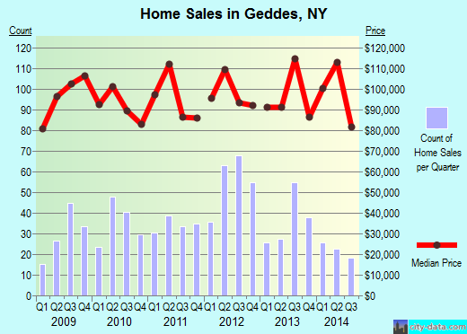 Geddes,NY real estate house value index trend