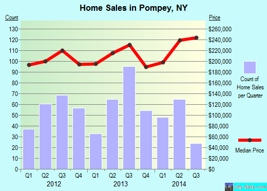 Pompey,NY real estate house value index trend