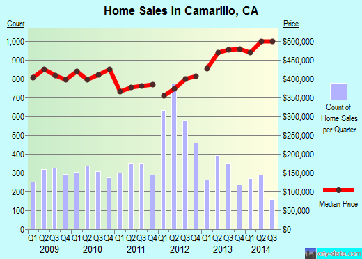 Camarillo,CA real estate house value index trend