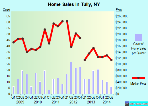 Tully,NY real estate house value index trend