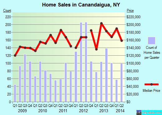 Canandaigua,NY real estate house value index trend
