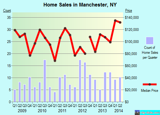 Manchester,NY index of house prices