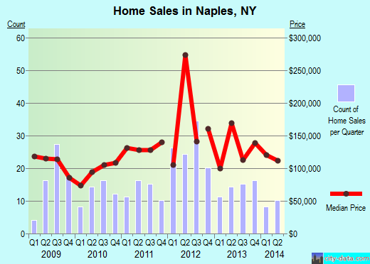 Naples,NY real estate house value index trend