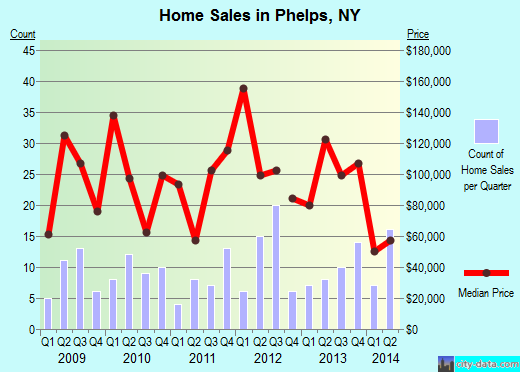 Phelps,NY real estate house value index trend