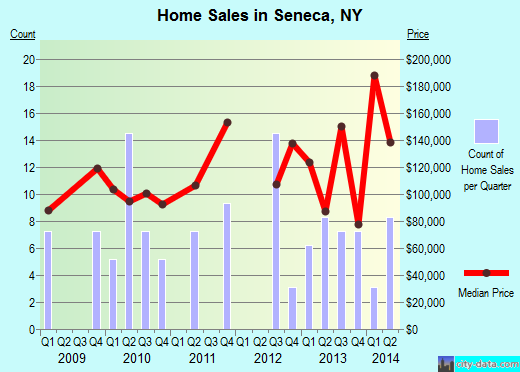 Seneca,NY real estate house value index trend