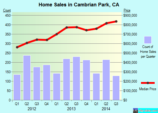 Cambrian Park,CA real estate house value index trend