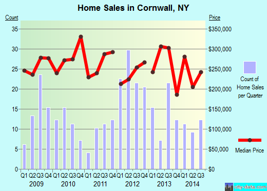 Cornwall,NY real estate house value index trend