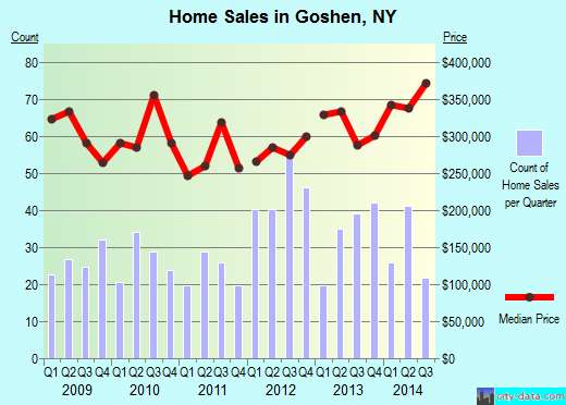 Goshen,NY real estate house value index trend