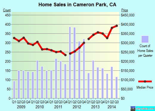 Cameron Park,CA real estate house value index trend