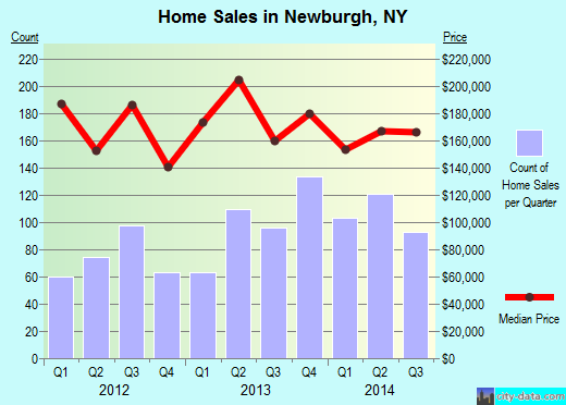 Newburgh,NY index of house prices
