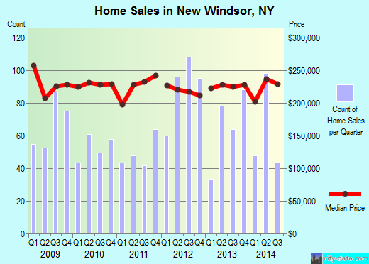 New Windsor,NY real estate house value index trend