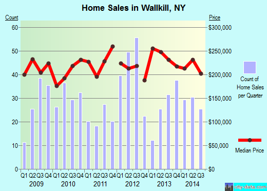 Wallkill,NY real estate house value index trend