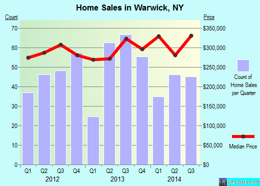 Warwick,NY index of house prices
