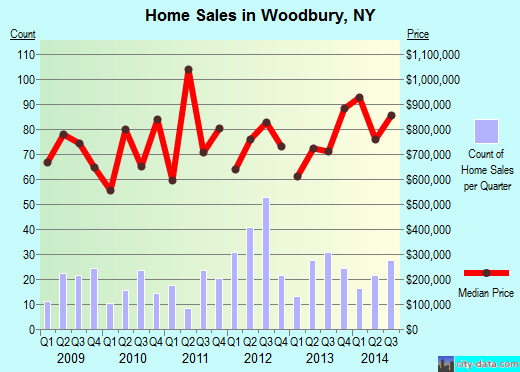 Woodbury,NY real estate house value index trend