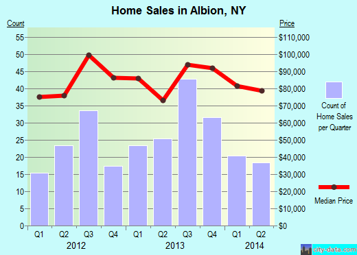 Albion,NY real estate house value index trend