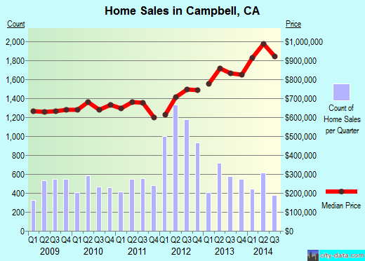 Campbell,CA real estate house value index trend