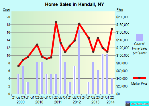 Kendall,NY real estate house value index trend