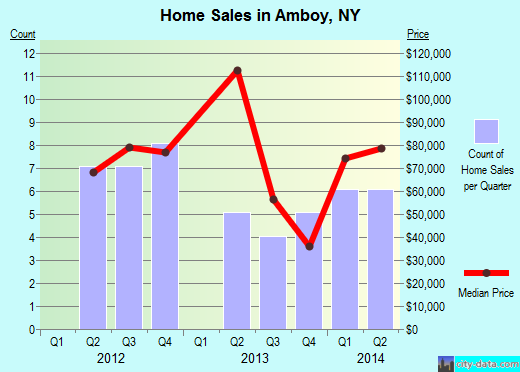 Amboy,NY real estate house value index trend