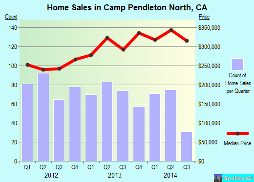 Camp Pendleton North,CA real estate house value index trend