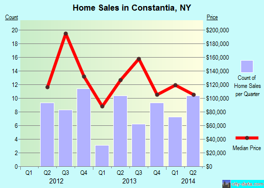 Constantia,NY real estate house value index trend