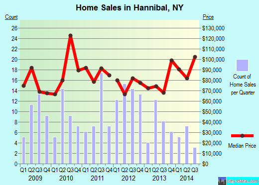 Hannibal,NY real estate house value index trend