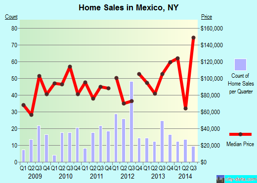 Mexico,NY real estate house value index trend