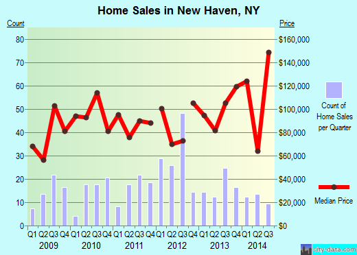 New Haven,NY real estate house value index trend