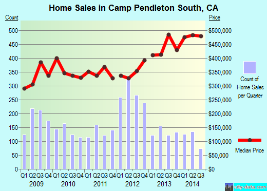 Camp Pendleton South,CA real estate house value index trend
