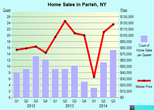 Parish,NY real estate house value index trend