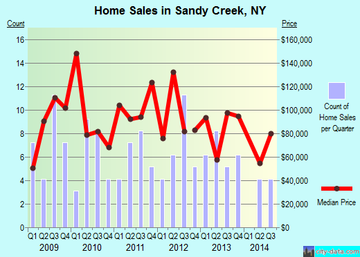 Sandy Creek,NY real estate house value index trend