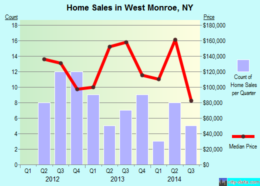 West Monroe,NY real estate house value index trend