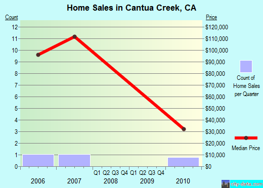 Cantua Creek, CA index of house prices