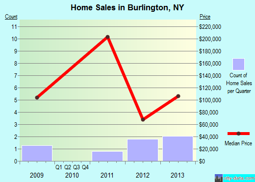 Burlington,NY real estate house value index trend