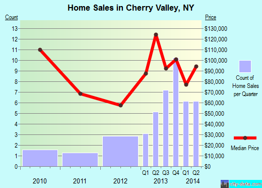 Cherry Valley,NY real estate house value index trend
