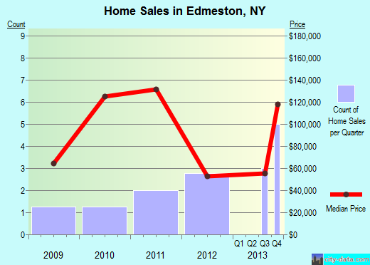 Edmeston,NY real estate house value index trend