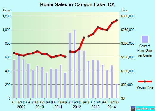 Canyon Lake,CA real estate house value index trend
