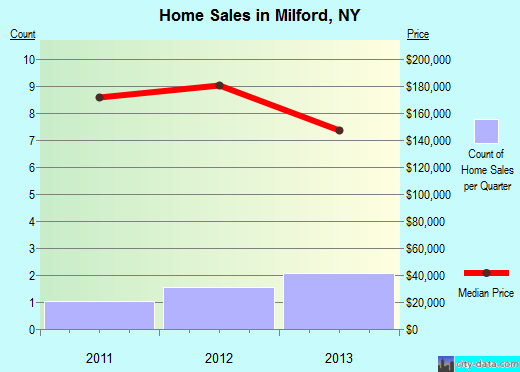 Milford,NY real estate house value index trend
