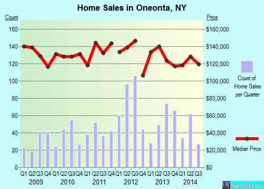 Oneonta,NY real estate house value index trend